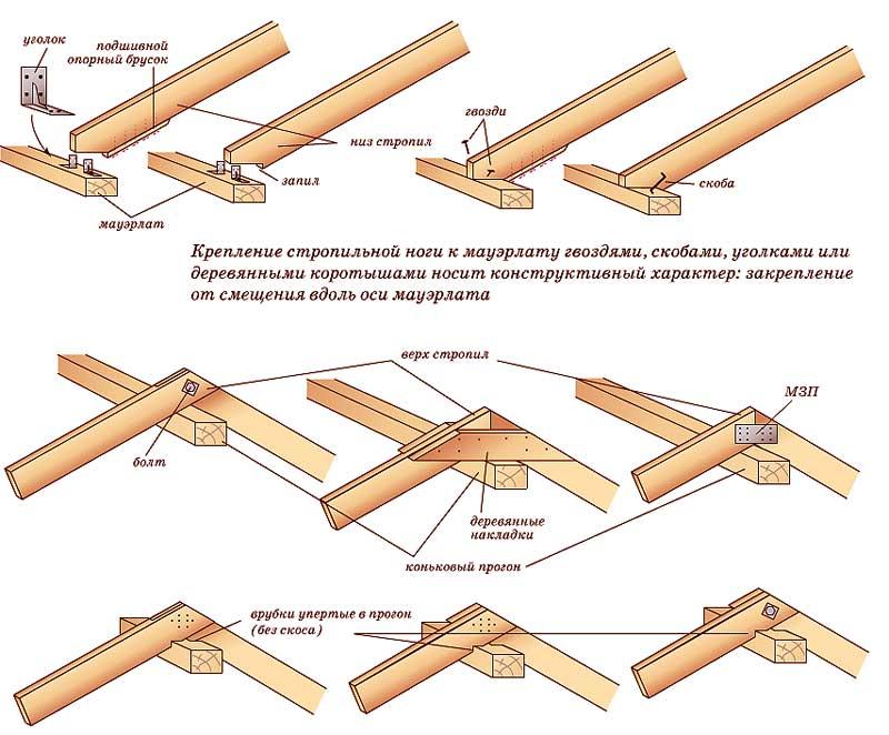 Стропильная система своими руками: изготовление и строительство, как сделать монтаж стропил на баню, детали на видео +фото