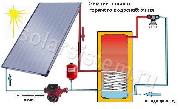 Солнечные нагреватели воды для отопления дома: как нагреть бойлер от солнца