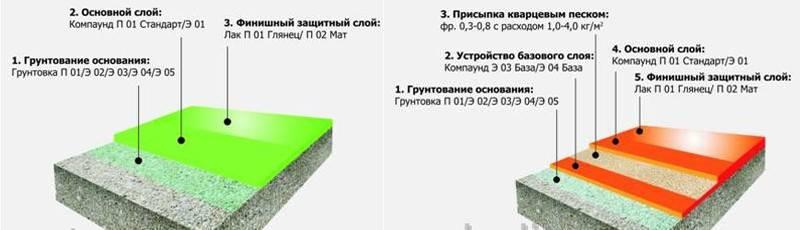 Виды паркетных полиуретановых лаков