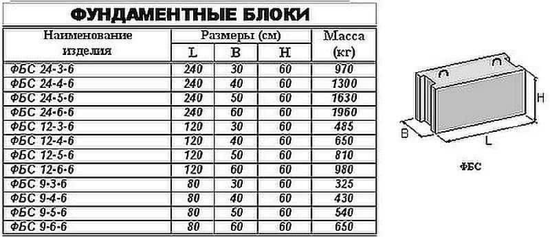 Какие размеры и вес фундаментных блоков ФБС для строительства частного дома: вес, длина, ширина, высота — Таблица й