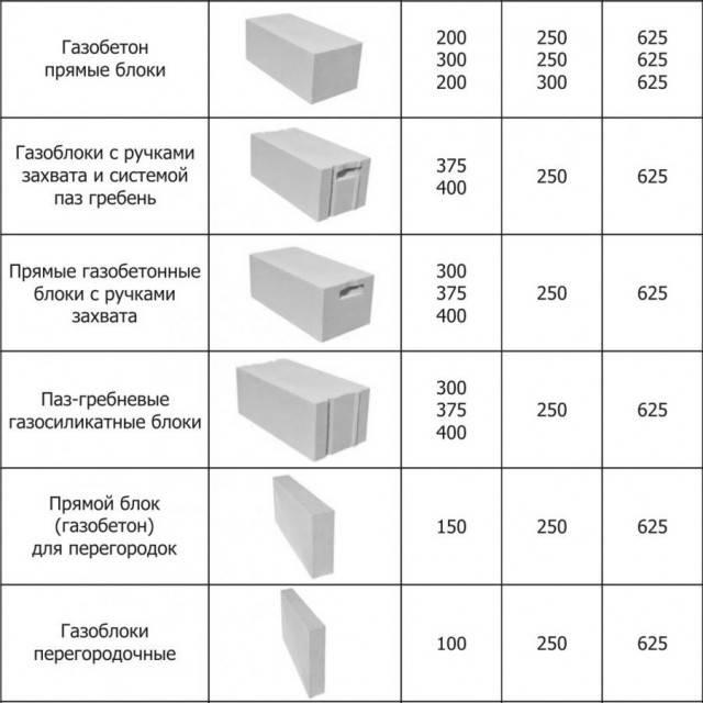 Газоблоки – размеры и цены за штуку, виды и характеристики
