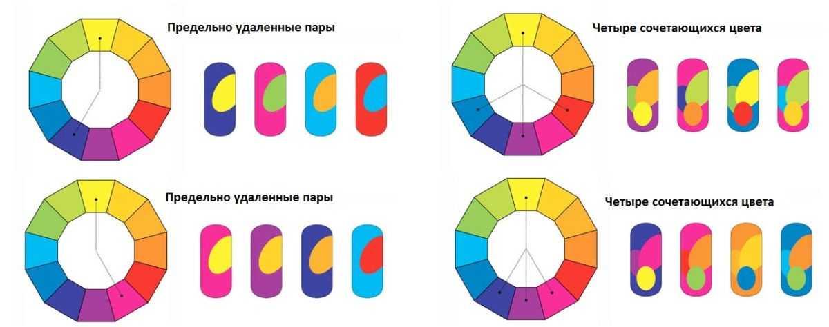 Сочетание цветов в интерьере: принципы, таблица, фото примеры