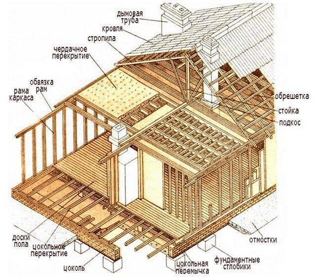 Выбор проекта каркасного дома: на какие детали следует обратить внимание