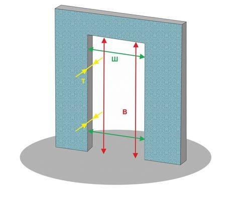Виды и способы отделки дверных проемов
