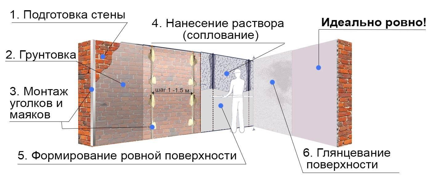 Как сделать прямой угол между стенами