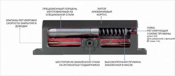 Установка дверного доводчика: виды, устройство, уход