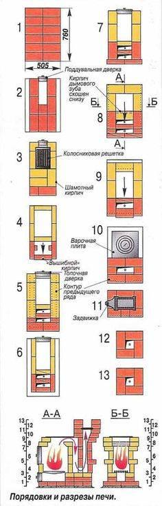 Причины залипания электрода во время сварки