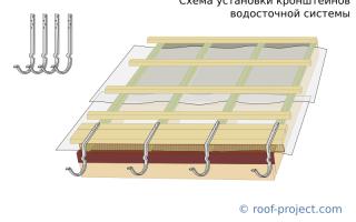 Пластиковые водостоки для крыши своими руками: 5 шагов к качественной водосточной системе