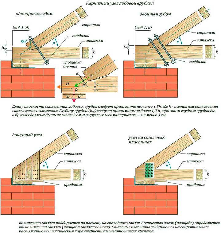 Крепление стропил односкатной крыши: пошаговые инструкции от мастеров