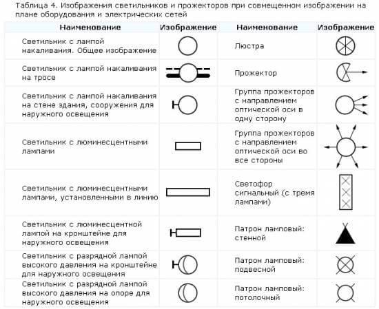 Условные обозначения в электрических схемах - tokzamer.ru