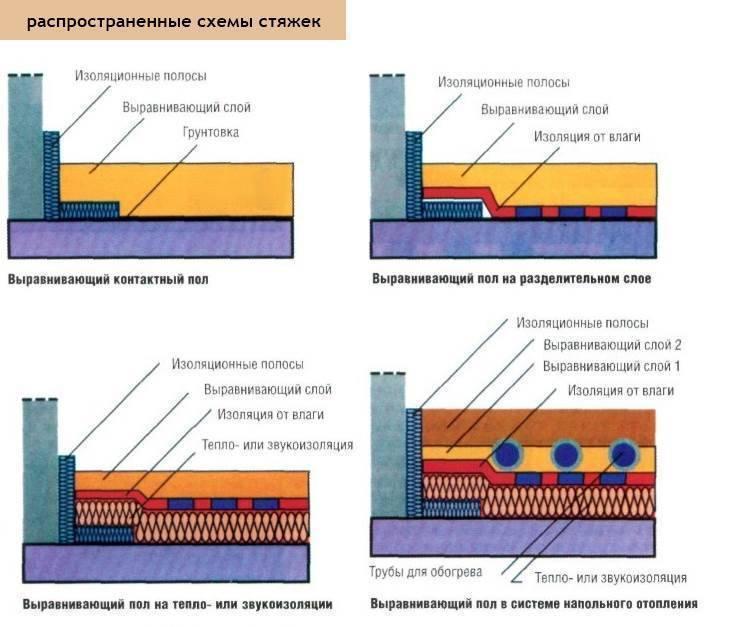 Стяжка из керамзитобетона своими руками: пропорции, технология