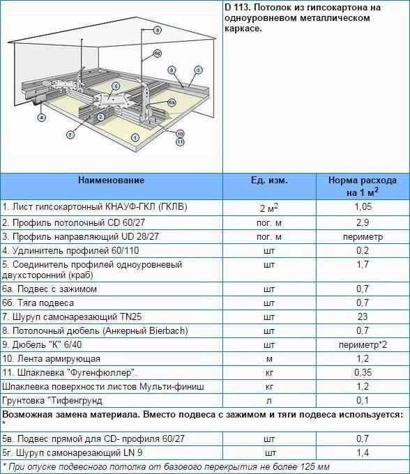 Расход шпаклёвки на 1 м2 стены по штукатурке и гипсокартону, обзор производителей