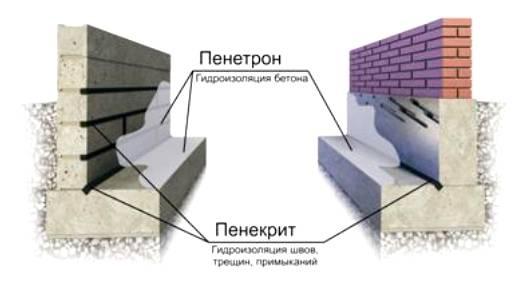 Проникающая гидроизоляция пенетрон. видео