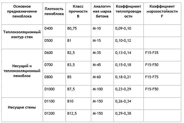 Газобетон или пеноблок: что дешевле?