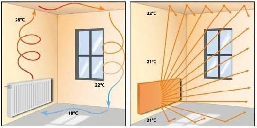 Отопление инфракрасными обогревателями: выбор и монтаж ик тепловых приборов