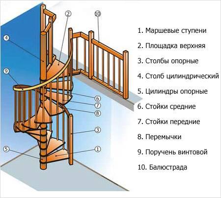 Простая маршевая лестница своими силами —шаг за шагом на второй этаж!