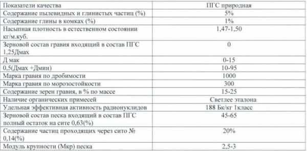 Щебеночно-песчаная смесь: объемный вес и плотность продукции с1, с2, с3 и с4, применение для укрепления цементом