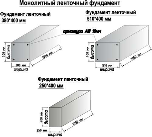 Как правильно сделать сборный ленточный фундамент (железобетонный, жб): устройство, чертеж