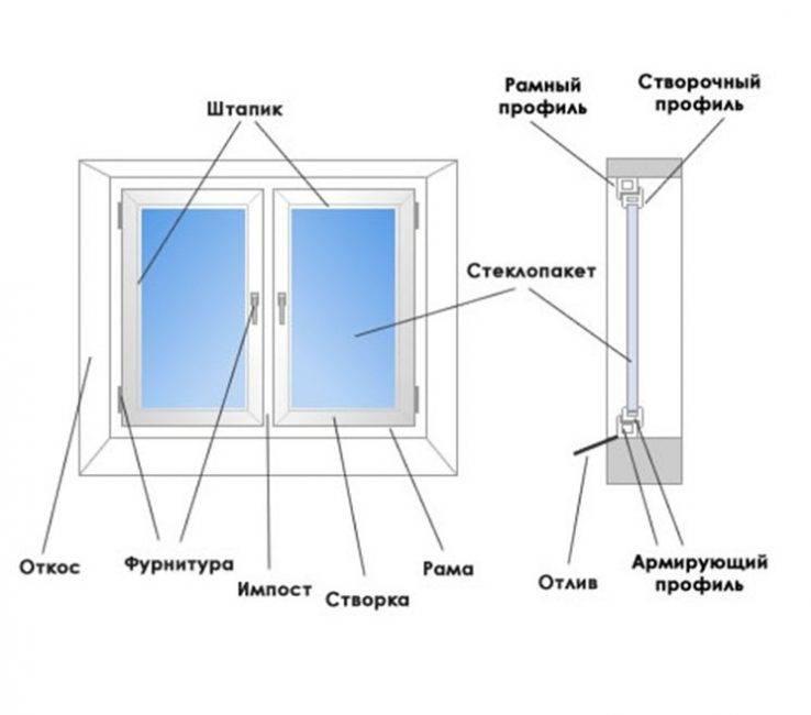 Установка пластикового окна своими руками: пошаговая инструкция, (фото + видео по монтажу)