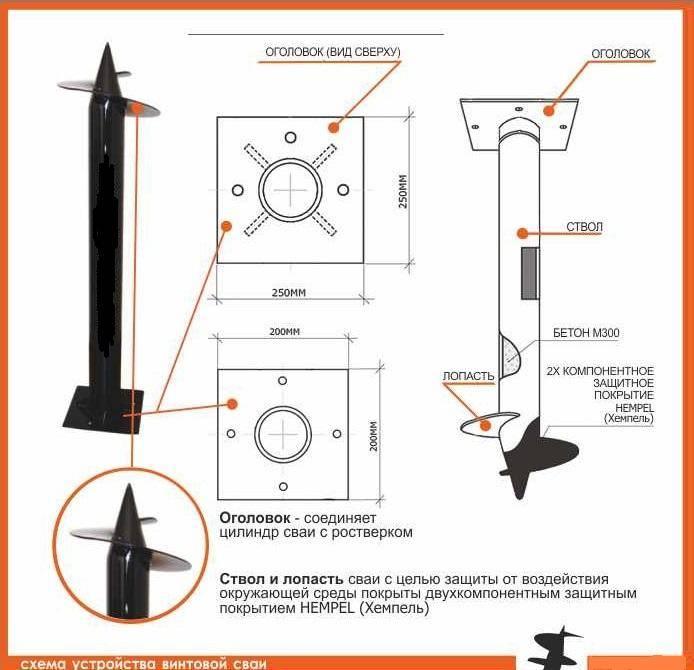 Свайно - винтовой фундамент: виды, типы и размеры, правила установки