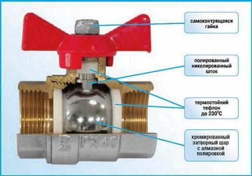 Байпас в системе отопления: что это такое, обзор моделей,монтаж