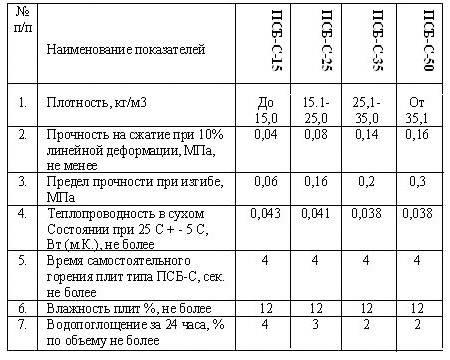 Сравнение утеплителей из пенопласта и экструдированного пенополистирола с другими утеплителями