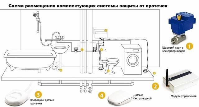 Защита от протечек аквасторож: что это, для чего служит, как работает