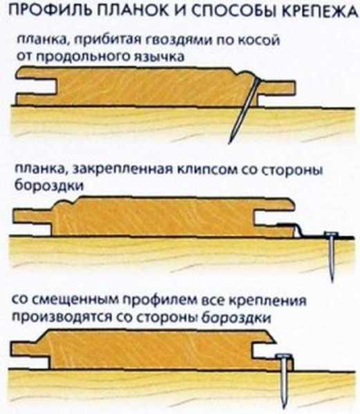 Пошаговая инструкция с 50 фото и 2 видео о том, как крепить вагонку к стене