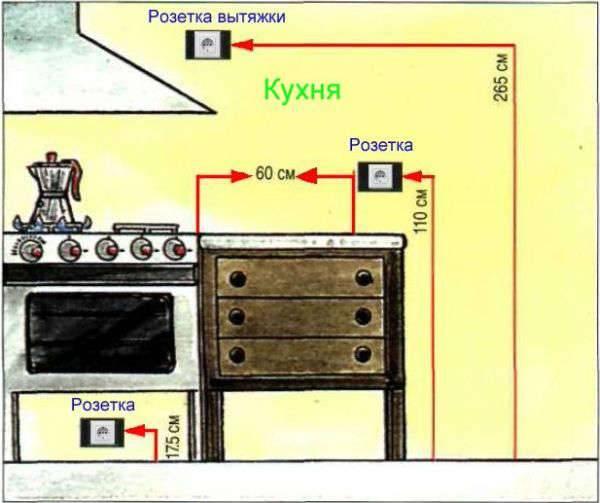 На какой высоте разместить розетки в кухне, спальне и ванной