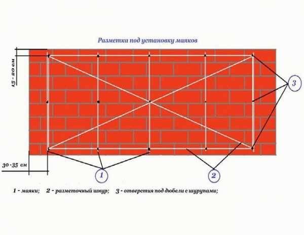 Установка маяков: как правильно выставить маячки под штукатурку стен (видео)