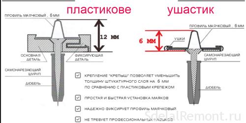 Как выставить маяки под штукатурку - пошаговая инструкция.