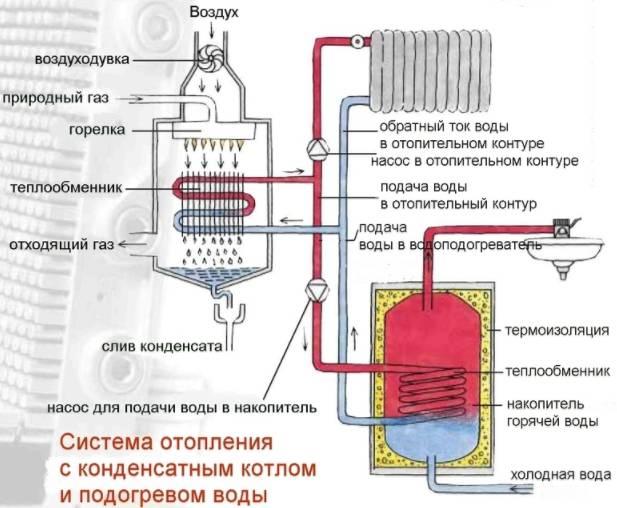 Напольный двухконтурный газовый котел: принцип работы и особенности при установке