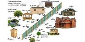 Расстояние от забора до постройки: на какой дистанции строить дом, туалет, колодец