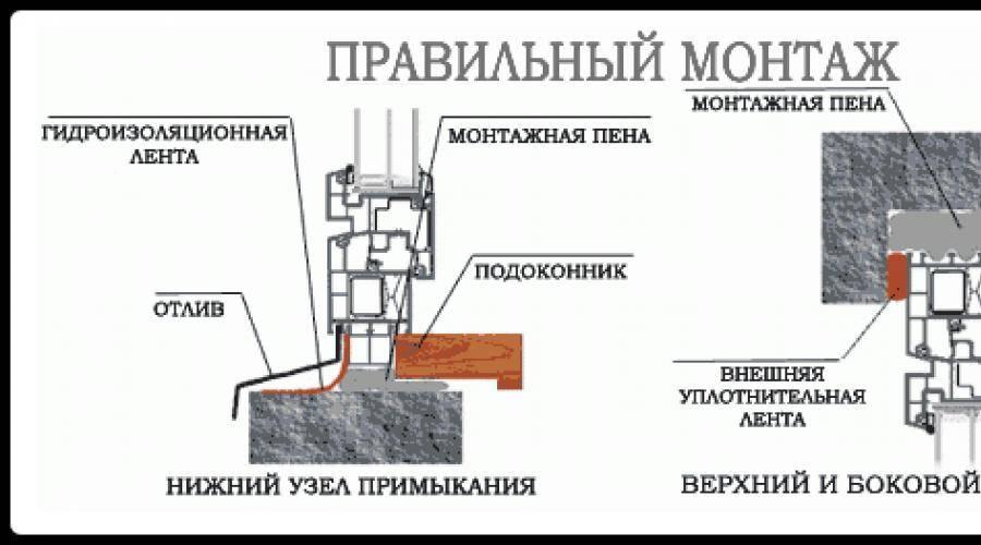 Инструкция по самостоятельной установке окон из дерева
