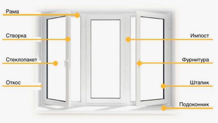 Установка пластиковых окон в деревянном доме своими руками: особенности установки, инструкция, видео