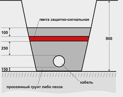 Прокладка кабеля в земле: правила, инструкция и мудрые советы
