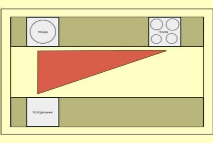 Ошибки при заказе кухни: советы бывалых, выбор планировки, проектирование, отзывы в видео