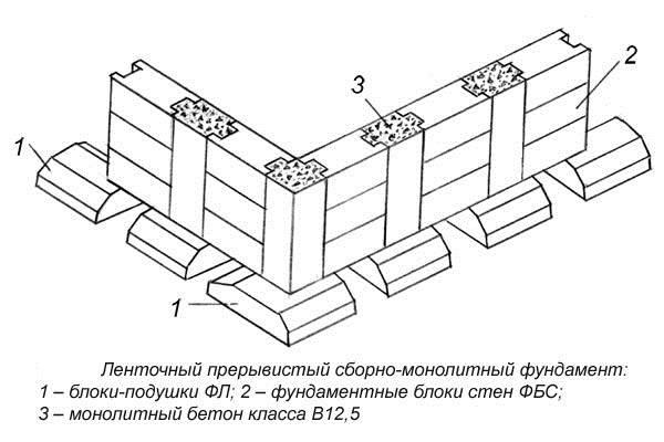 Технические характеристики фундаментных блоков фбс