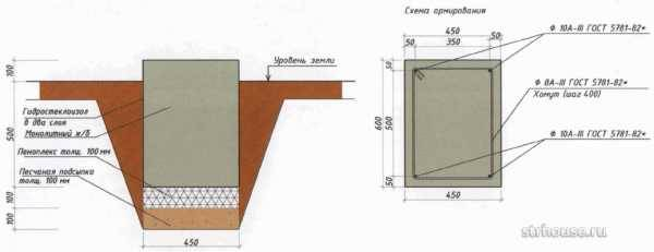 Виды фундаментов: существующие типы, их описание и технические характеристики