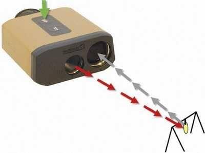 Как выбрать лазерную рулетку: виды, преимущества, как пользоваться | советы и рекомендации