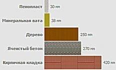 Пенопласт или пеноплекс: что лучше для утепления
