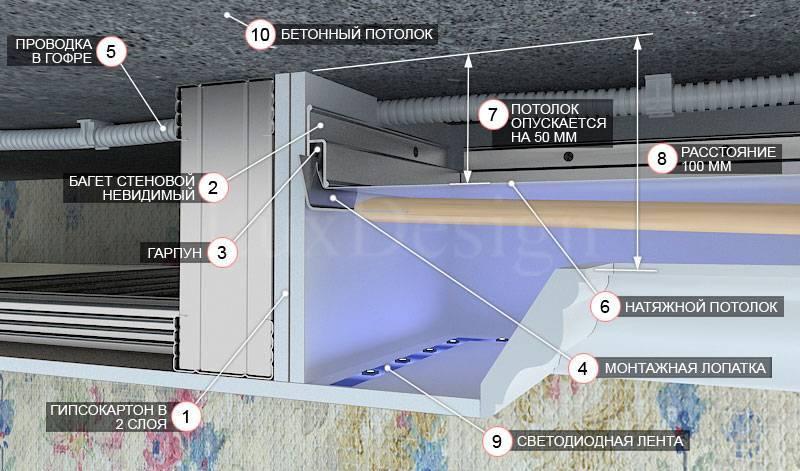 Как сделать крепление натяжного потолка к гипсокартону – возможные варианты