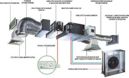 Проектирование вентиляции: основные этапы составления проекта
