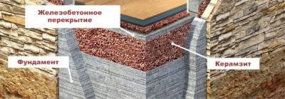 Чем утеплить фундамент дома снаружи: выбор материала, пошаговая инструкция