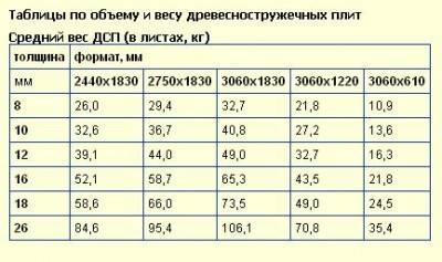 Размеры стандартных листов фанеры разных видов