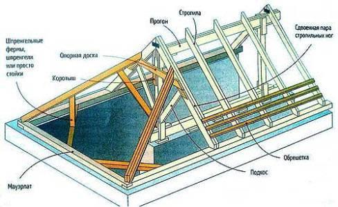 Вальмовая крыша дома своими руками - пошаговая инструкция