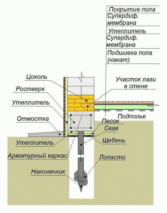 Свайный фундамент: плюсы и минусы, пошаговая инструкция сваяного фундамента своими руками