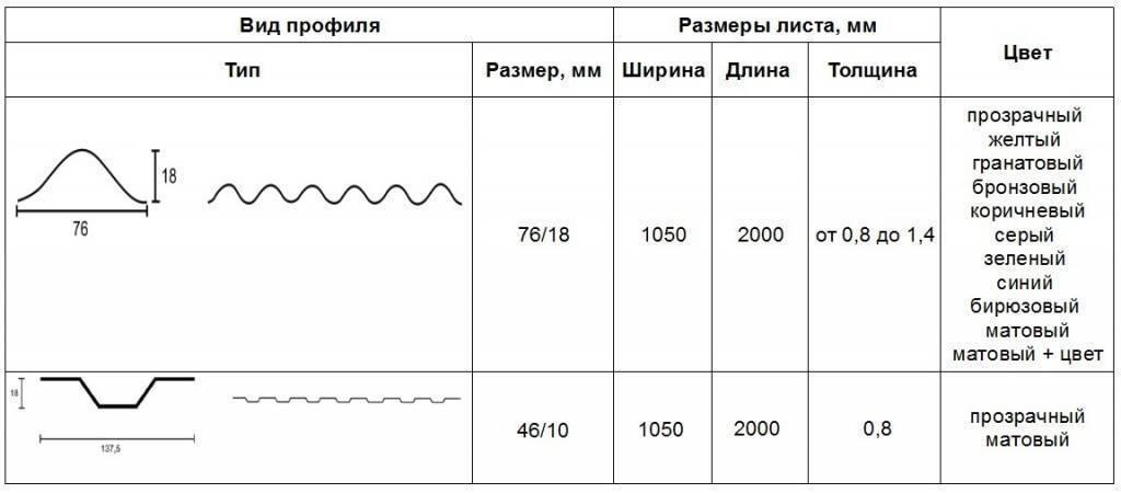 Какой поликарбонат выбрать для теплицы 4 6 или 8 мм
