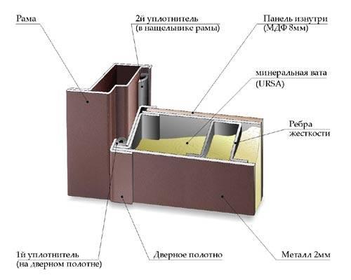 Шумоизоляция дверей: изолируем межкомнатные, входные в квартире и доме своими руками