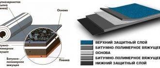 Наплавляемая кровля: устройство, технология монтажа, рулонные материалы